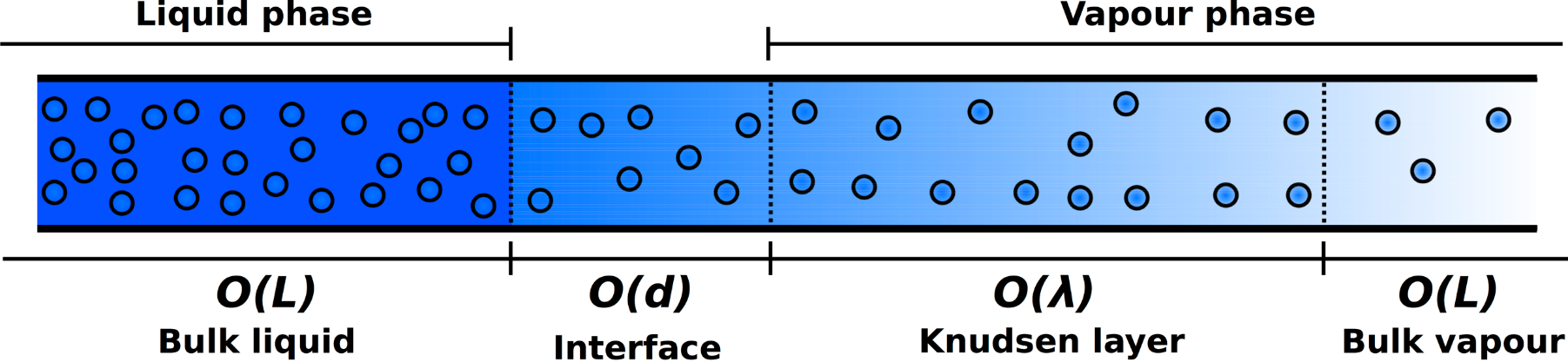 Does Multiscale Mean Coupling?